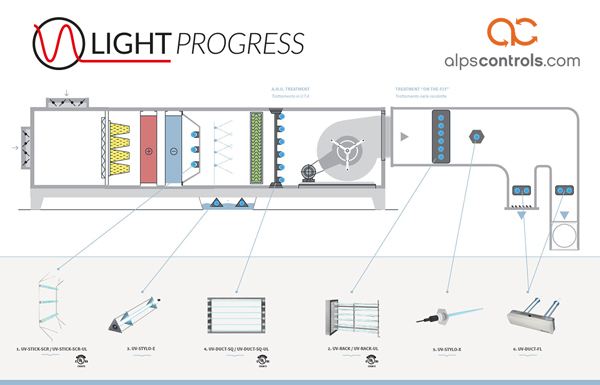 how light progress products fit into your building hvac system